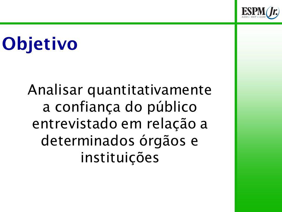 Objetivo Analisar quantitativamente a confiança do público entrevistado em relação a determinados órgãos e instituições