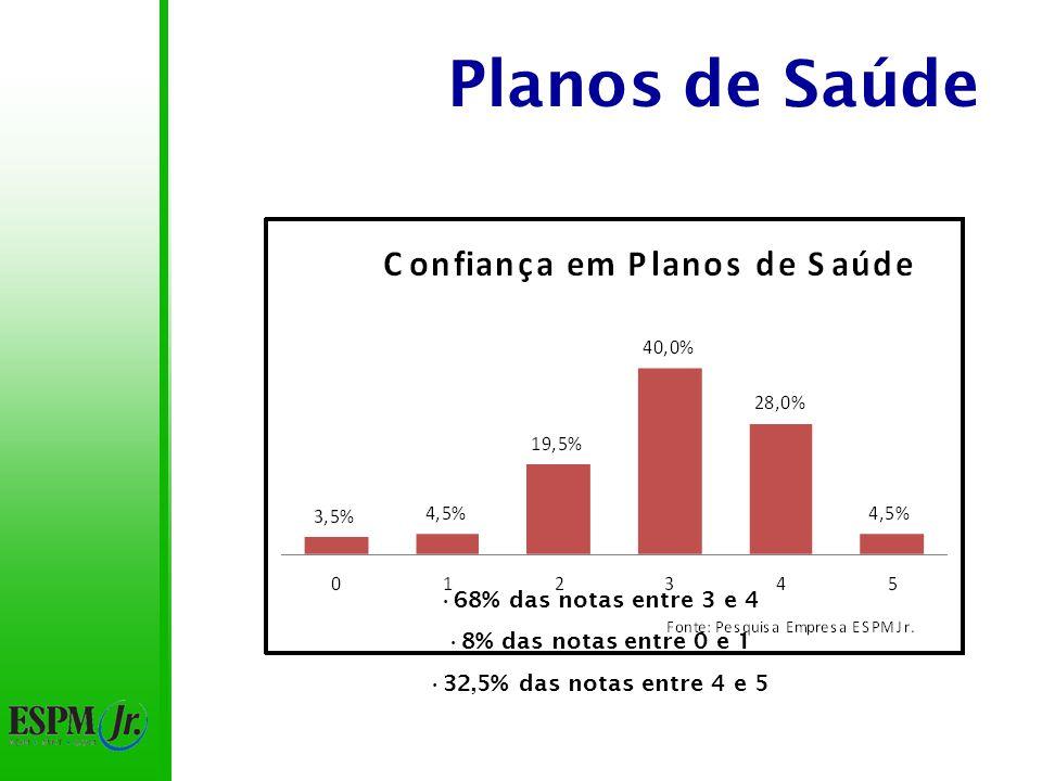 Planos de Saúde 68% das notas entre 3 e 4 8% das notas entre 0 e 1 32,5% das notas entre 4 e 5