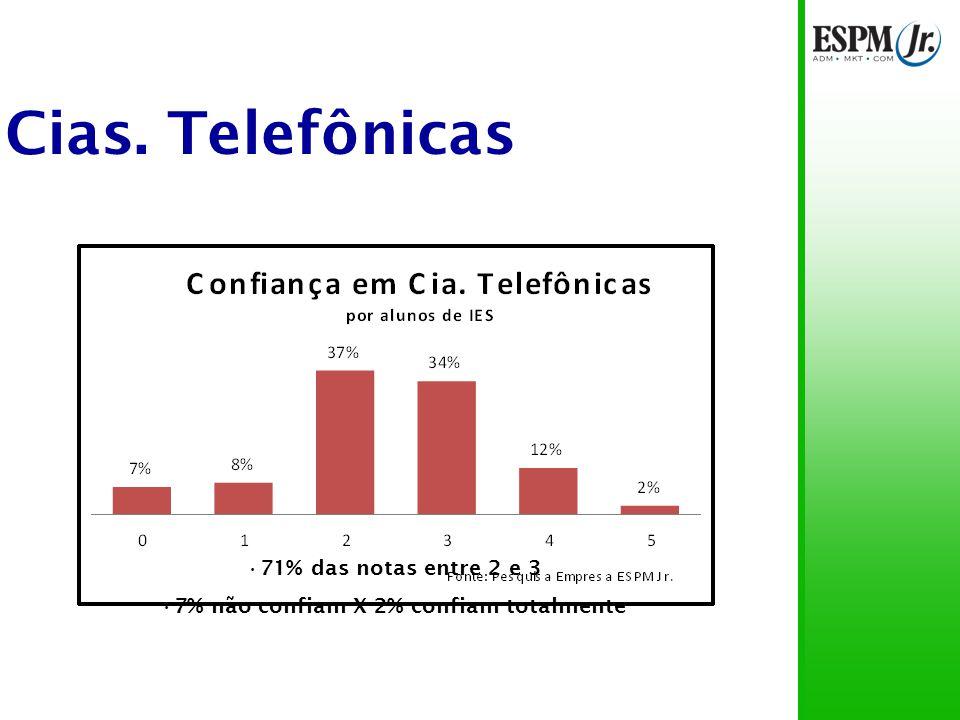 Cias. Telefônicas 71% das notas entre 2 e 3 7% não confiam X 2% confiam totalmente