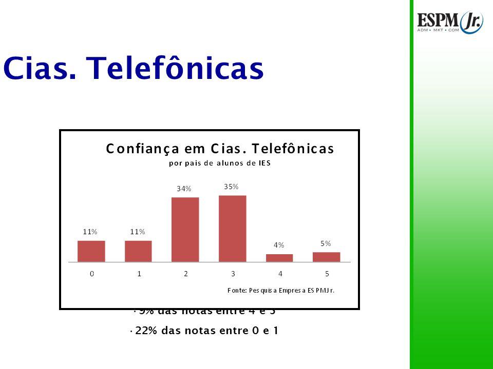 Cias. Telefônicas 69% das notas entre 2 e 3 9% das notas entre 4 e 5 22% das notas entre 0 e 1