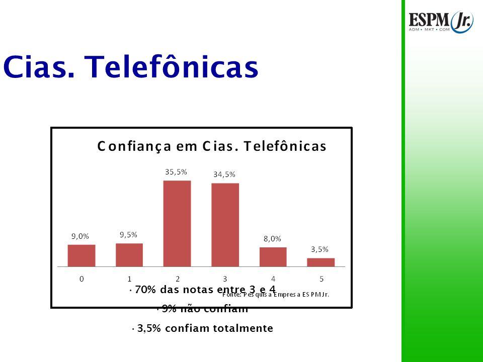 Cias. Telefônicas 70% das notas entre 3 e 4 9% não confiam 3,5% confiam totalmente