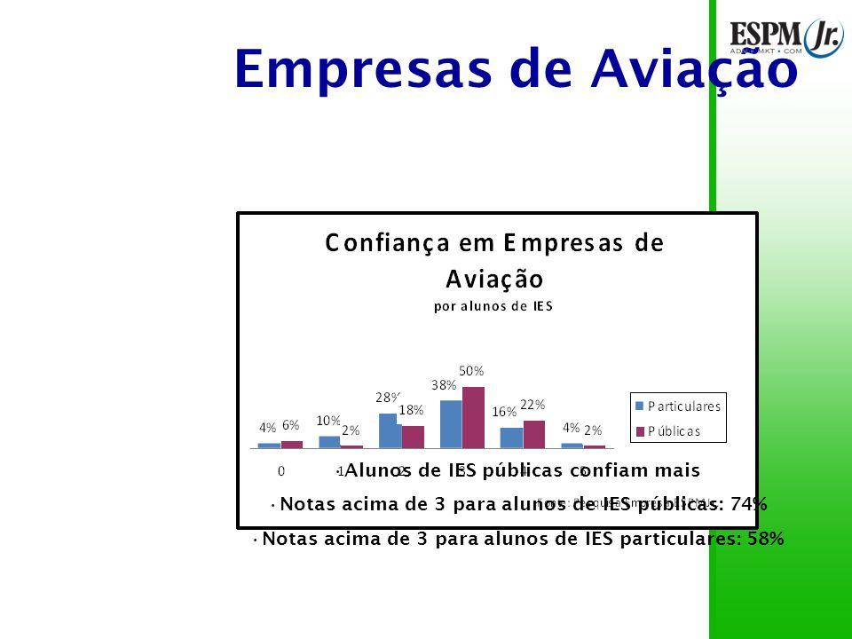 Empresas de Aviação Alunos de IES públicas confiam mais Notas acima de 3 para alunos de IES públicas: 74% Notas acima de 3 para alunos de IES particulares: 58%