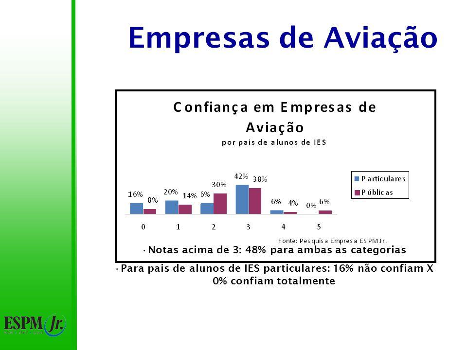 Empresas de Aviação Notas acima de 3: 48% para ambas as categorias Para pais de alunos de IES particulares: 16% não confiam X 0% confiam totalmente