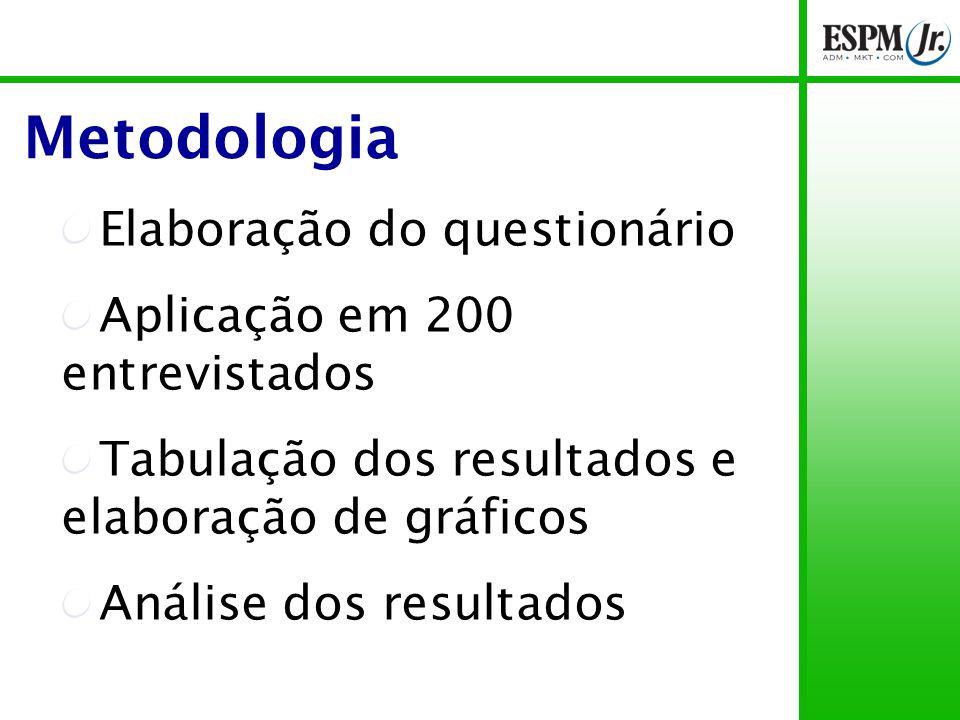 Metodologia Elaboração do questionário Aplicação em 200 entrevistados Tabulação dos resultados e elaboração de gráficos Análise dos resultados