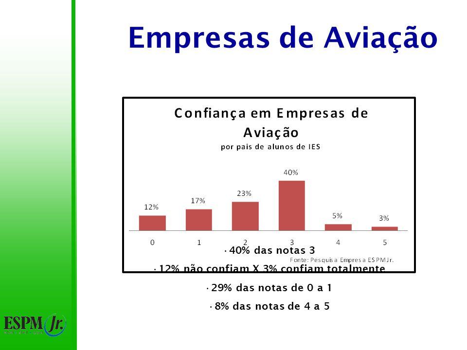 Empresas de Aviação 40% das notas 3 12% não confiam X 3% confiam totalmente 29% das notas de 0 a 1 8% das notas de 4 a 5
