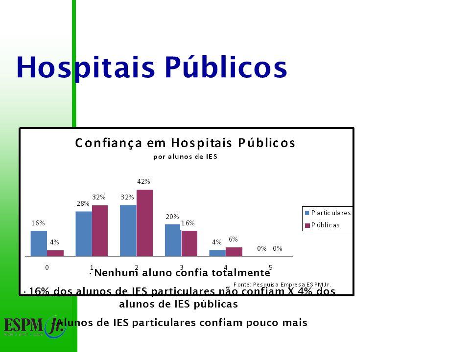 Hospitais Públicos Nenhum aluno confia totalmente 16% dos alunos de IES particulares não confiam X 4% dos alunos de IES públicas Alunos de IES particulares confiam pouco mais