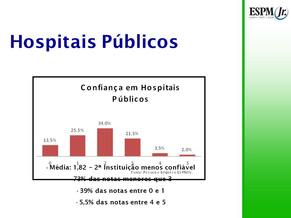 Hospitais Públicos Média: 1,82 – 2ª Instituição menos confiável 73% das notas menores que 3 39% das notas entre 0 e 1 5,5% das notas entre 4 e 5