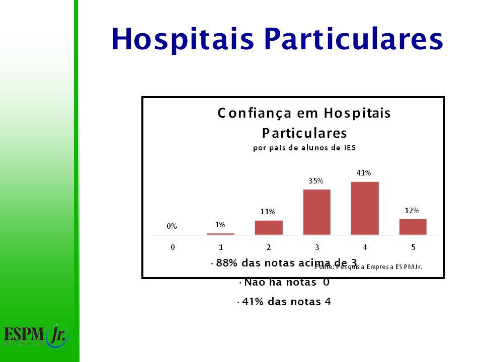 Hospitais Particulares 88% das notas acima de 3 Não há notas 0 41% das notas 4