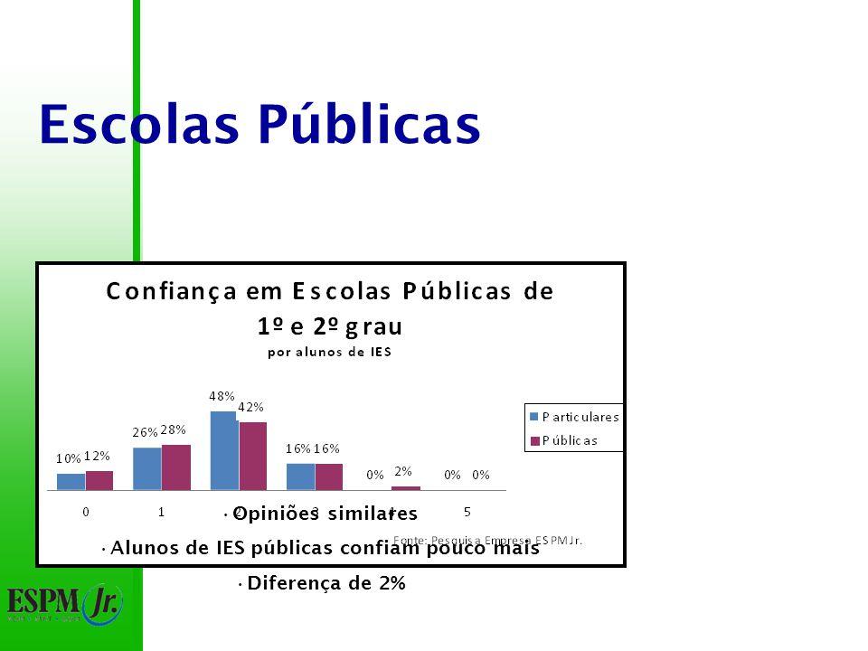 Escolas Públicas Opiniões similares Alunos de IES públicas confiam pouco mais Diferença de 2%