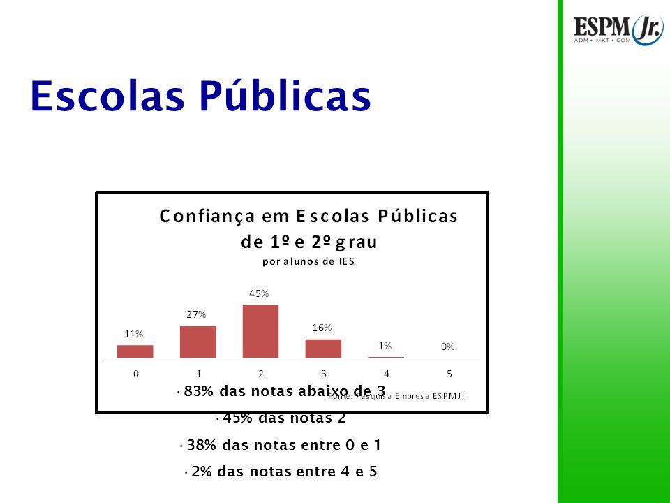 Escolas Públicas 83% das notas abaixo de 3 45% das notas 2 38% das notas entre 0 e 1 2% das notas entre 4 e 5