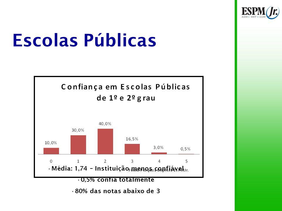 Escolas Públicas Média: 1,74 – Instituição menos confiável 0,5% confia totalmente 80% das notas abaixo de 3