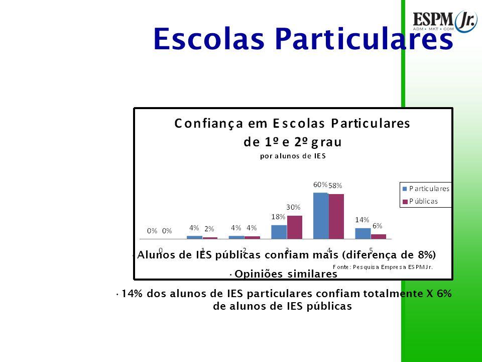 Escolas Particulares Alunos de IES públicas confiam mais (diferença de 8%) Opiniões similares 14% dos alunos de IES particulares confiam totalmente X 6% de alunos de IES públicas