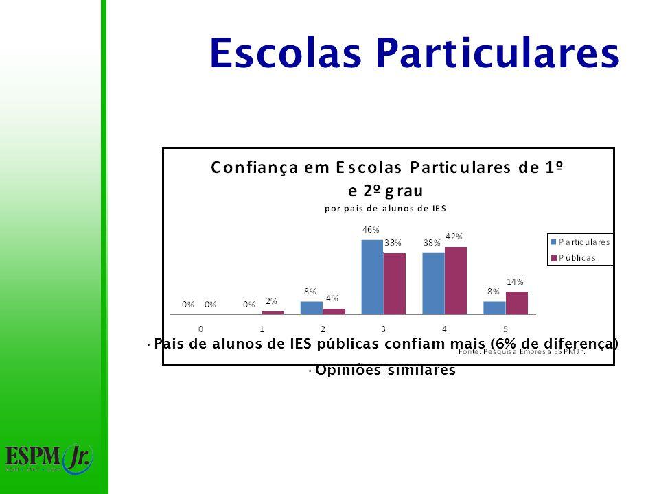 Escolas Particulares Pais de alunos de IES públicas confiam mais (6% de diferença) Opiniões similares