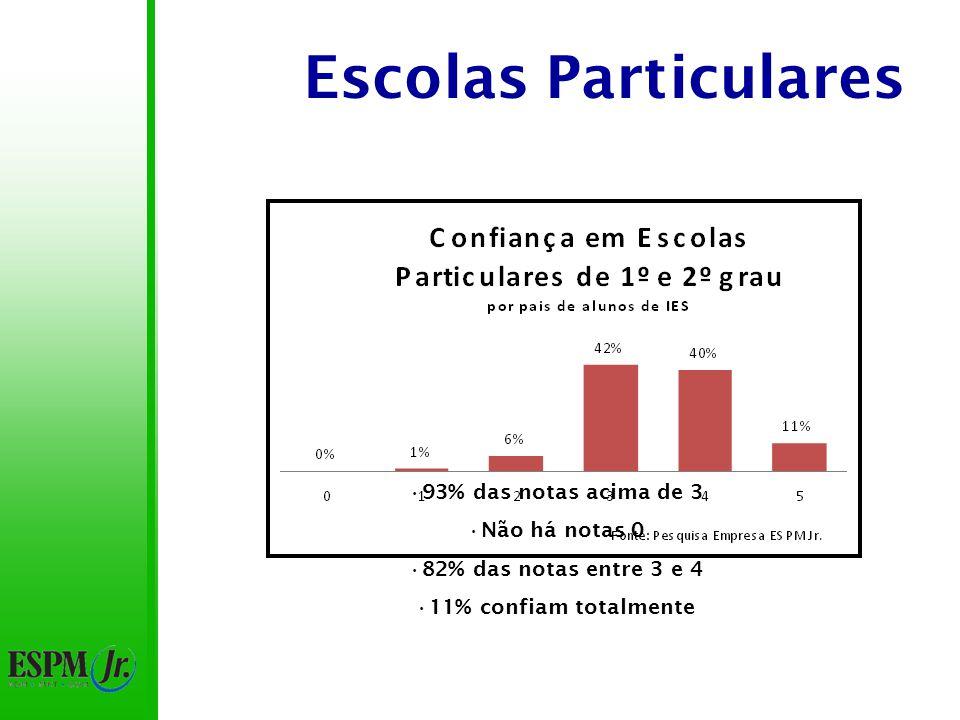 Escolas Particulares 93% das notas acima de 3 Não há notas 0 82% das notas entre 3 e 4 11% confiam totalmente