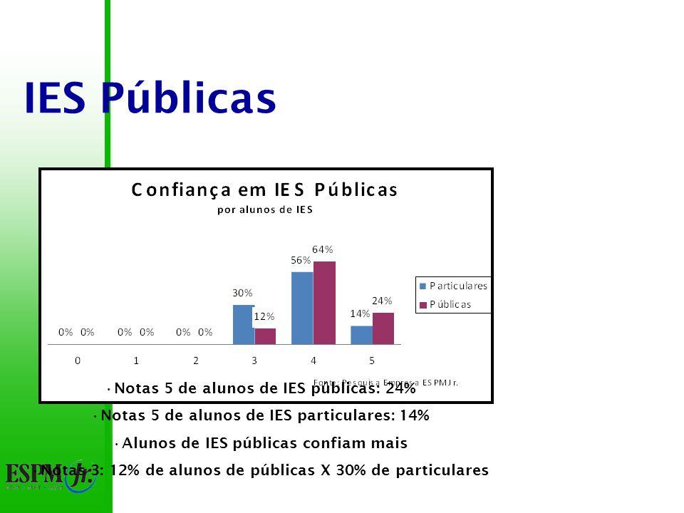 IES Públicas Notas 5 de alunos de IES públicas: 24% Notas 5 de alunos de IES particulares: 14% Alunos de IES públicas confiam mais Notas 3: 12% de alunos de públicas X 30% de particulares