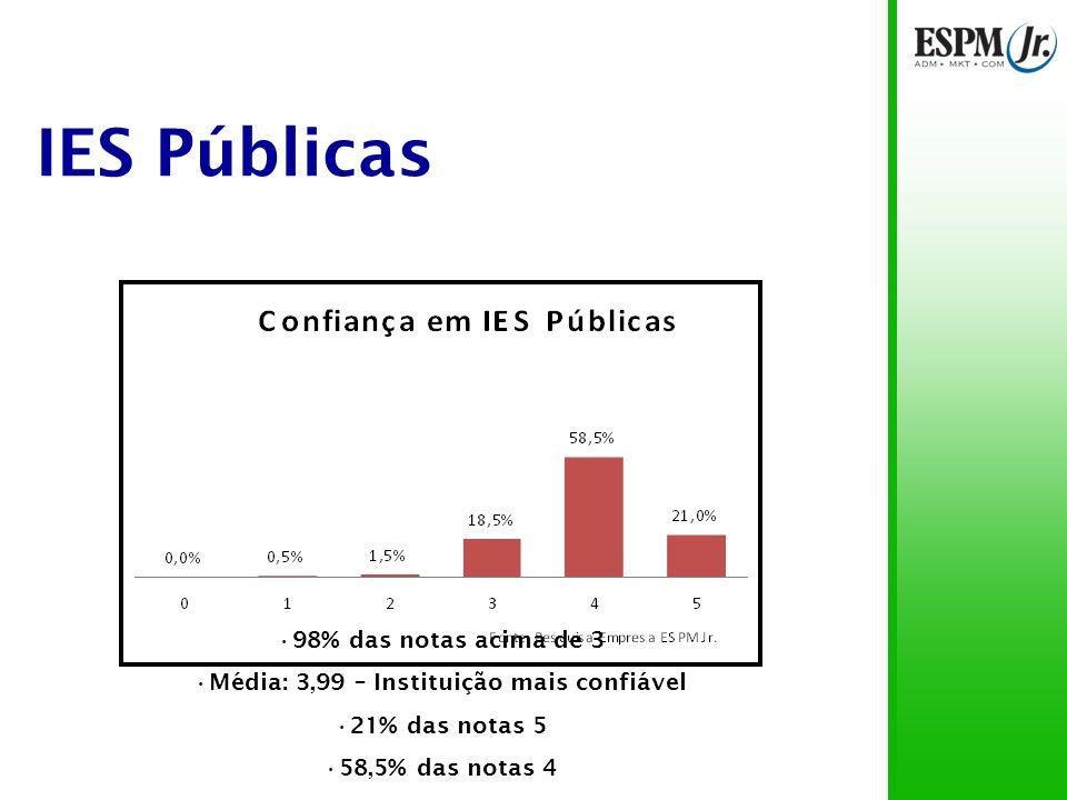 IES Públicas 98% das notas acima de 3 Média: 3,99 – Instituição mais confiável 21% das notas 5 58,5% das notas 4