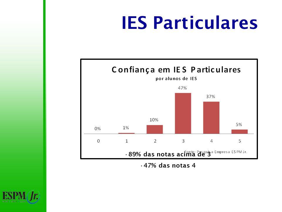 IES Particulares 89% das notas acima de 3 47% das notas 4