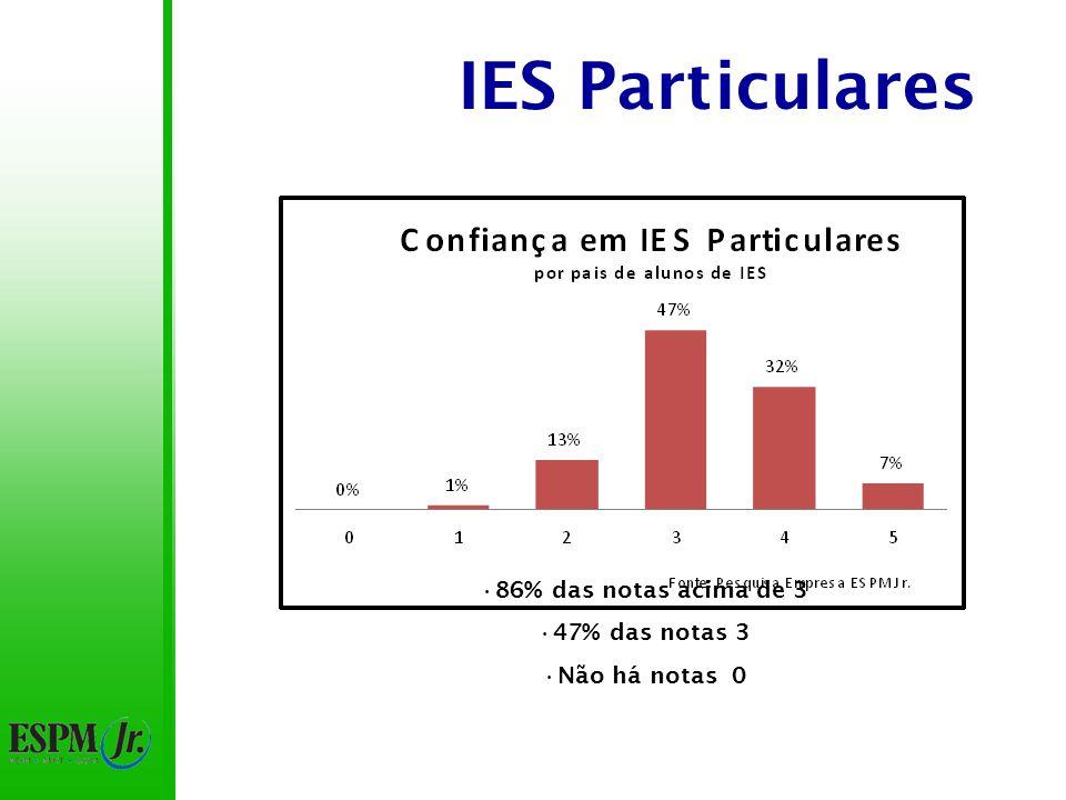 IES Particulares 86% das notas acima de 3 47% das notas 3 Não há notas 0