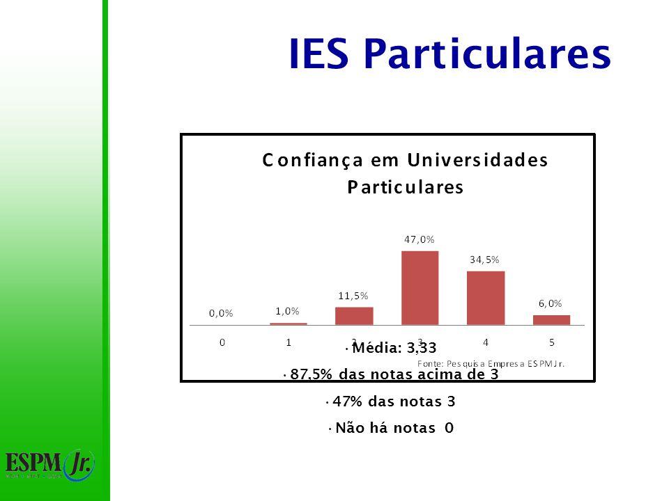 IES Particulares Média: 3,33 87,5% das notas acima de 3 47% das notas 3 Não há notas 0
