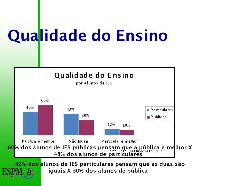 Qualidade do Ensino 60% dos alunos de IES públicas pensam que a pública é melhor X 48% dos alunos de particulares 42% dos alunos de IES particulares pensam que as duas são iguais X 30% dos alunos de pública