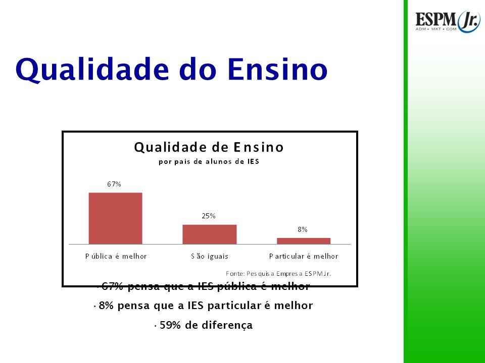 Qualidade do Ensino 67% pensa que a IES pública é melhor 8% pensa que a IES particular é melhor 59% de diferença