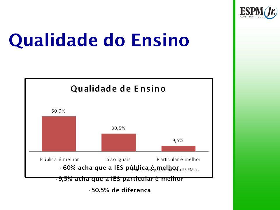 Qualidade do Ensino 60% acha que a IES pública é melhor 9,5% acha que a IES particular é melhor 50,5% de diferença