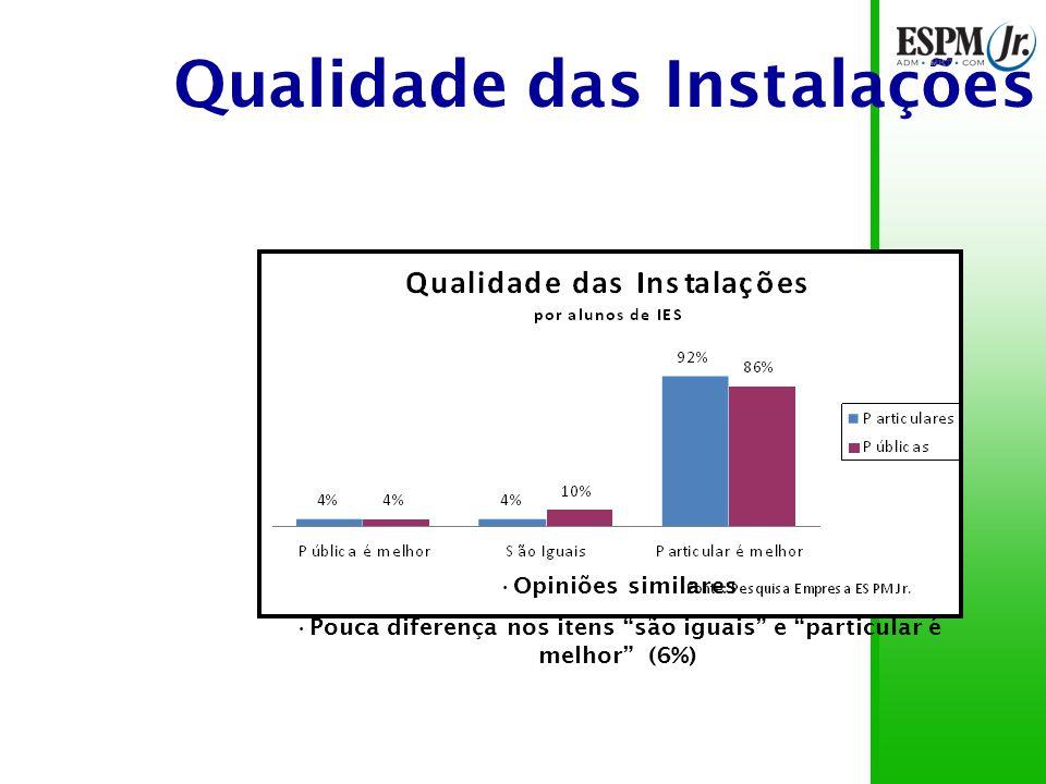 Qualidade das Instalações Opiniões similares Pouca diferença nos itens são iguais e particular é melhor (6%)