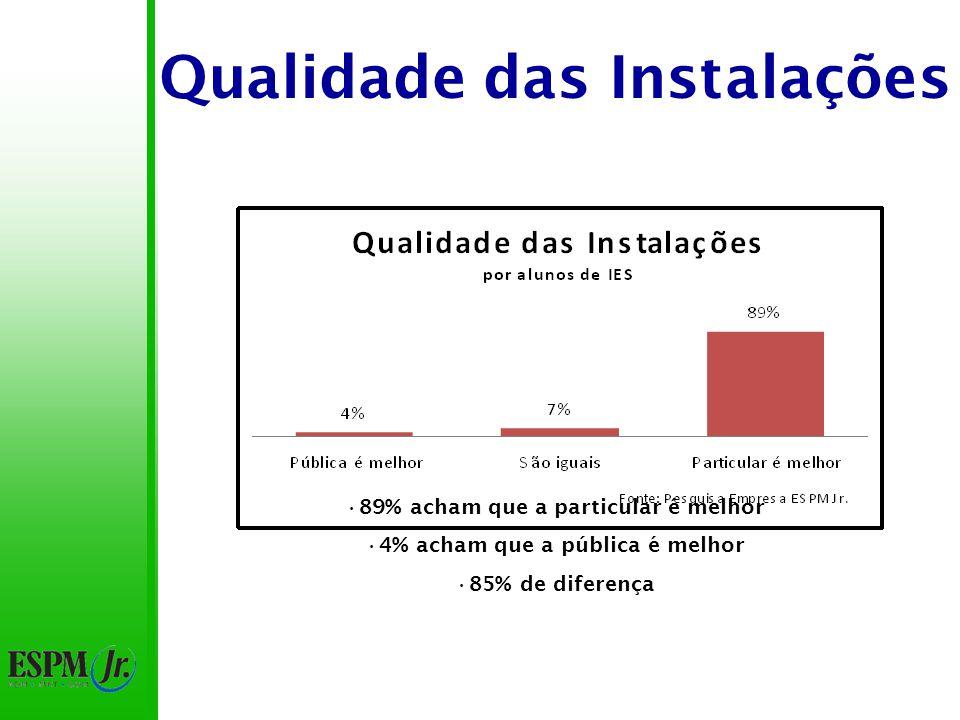 Qualidade das Instalações 89% acham que a particular é melhor 4% acham que a pública é melhor 85% de diferença