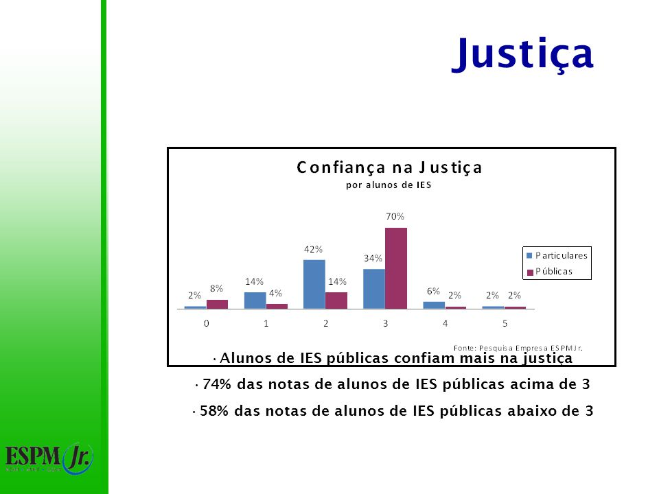 Justiça Alunos de IES públicas confiam mais na justiça 74% das notas de alunos de IES públicas acima de 3 58% das notas de alunos de IES públicas abaixo de 3