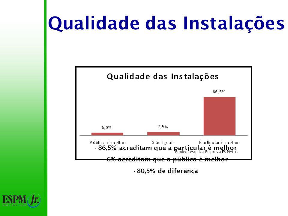 Qualidade das Instalações 86,5% acreditam que a particular é melhor 6% acreditam que a pública é melhor 80,5% de diferença