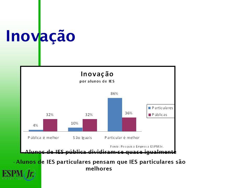 Inovação Alunos de IES pública dividiram-se quase igualmente Alunos de IES particulares pensam que IES particulares são melhores