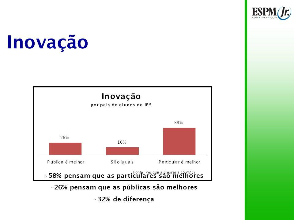 Inovação 58% pensam que as particulares são melhores 26% pensam que as públicas são melhores 32% de diferença