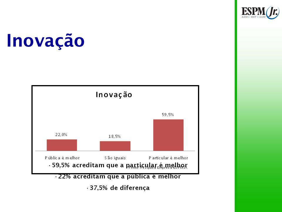 Inovação 59,5% acreditam que a particular é melhor 22% acreditam que a pública é melhor 37,5% de diferença