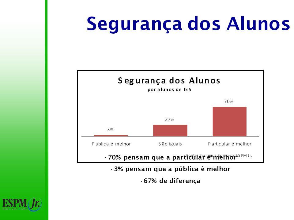 Segurança dos Alunos 70% pensam que a particular é melhor 3% pensam que a pública é melhor 67% de diferença