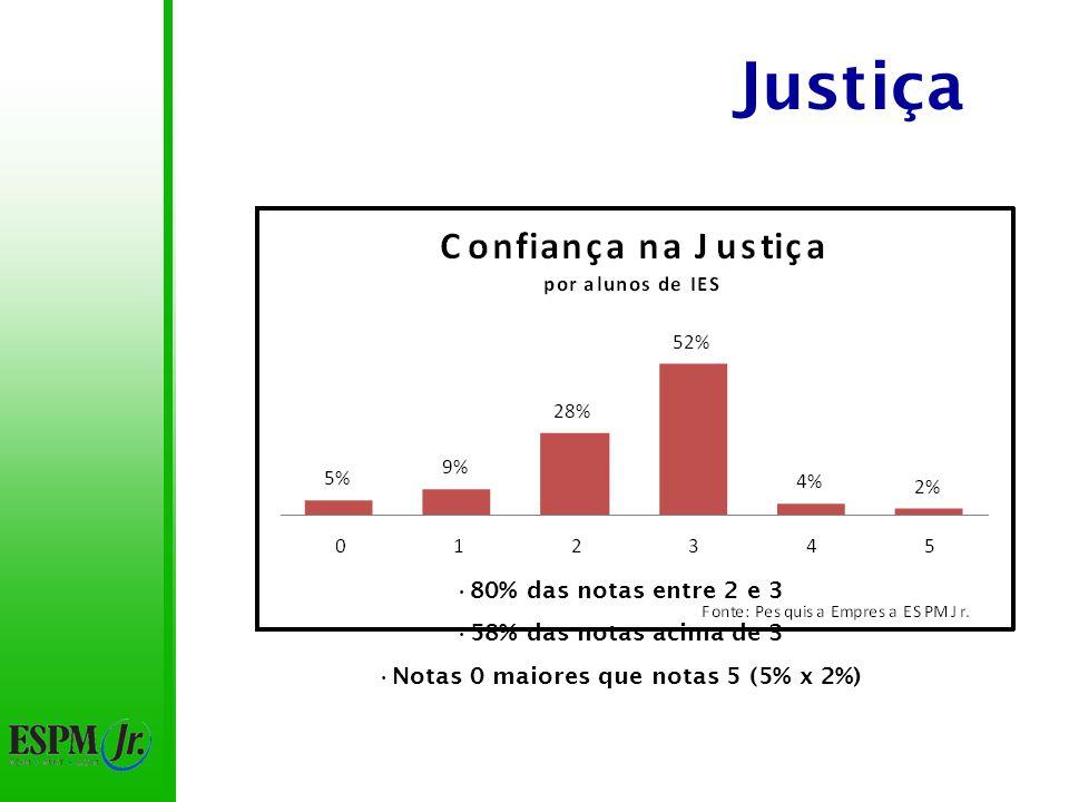 Justiça 80% das notas entre 2 e 3 58% das notas acima de 3 Notas 0 maiores que notas 5 (5% x 2%)