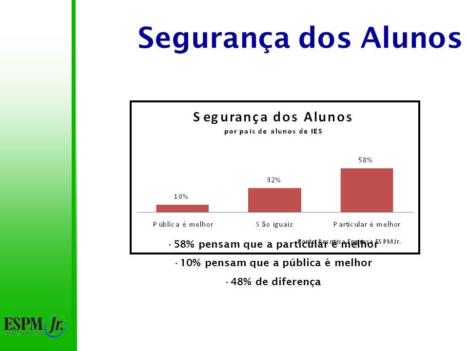Segurança dos Alunos 58% pensam que a particular é melhor 10% pensam que a pública é melhor 48% de diferença