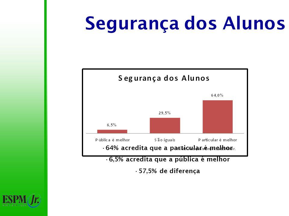 Segurança dos Alunos 64% acredita que a particular é melhor 6,5% acredita que a pública é melhor 57,5% de diferença