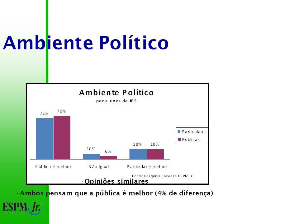 Ambiente Político Opiniões similares Ambos pensam que a pública é melhor (4% de diferença)