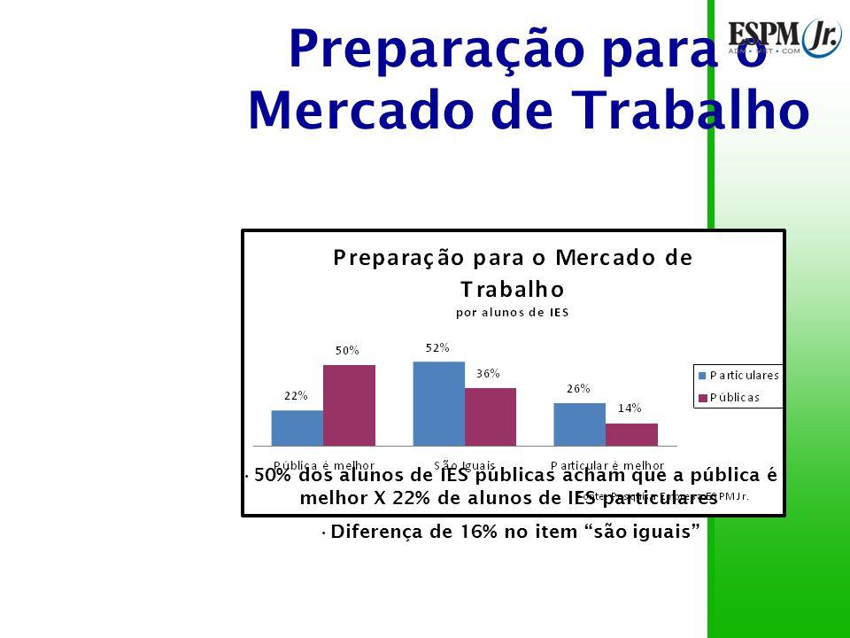 Preparação para o Mercado de Trabalho 50% dos alunos de IES públicas acham que a pública é melhor X 22% de alunos de IES particulares Diferença de 16% no item são iguais