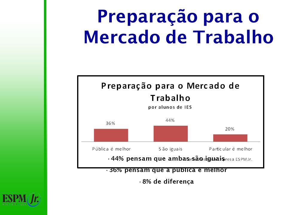 Preparação para o Mercado de Trabalho 44% pensam que ambas são iguais 36% pensam que a pública é melhor 8% de diferença