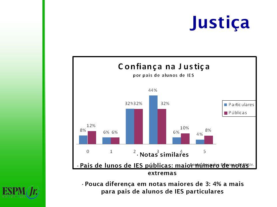 Justiça Notas similares Pais de lunos de IES públicas: maior número de notas extremas Pouca diferença em notas maiores de 3: 4% a mais para pais de alunos de IES particulares