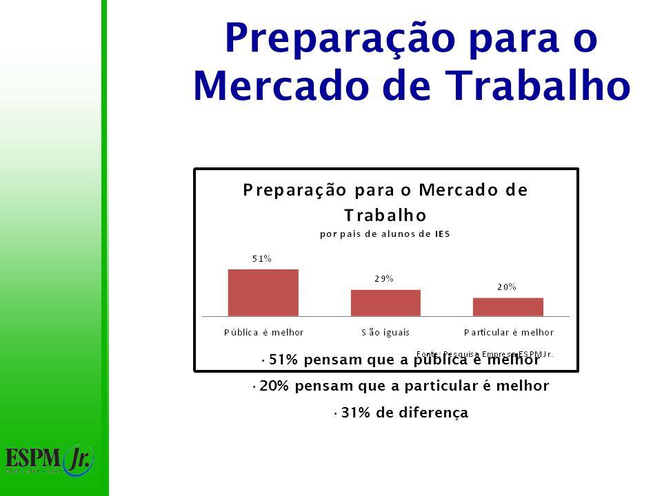 Preparação para o Mercado de Trabalho 51% pensam que a pública é melhor 20% pensam que a particular é melhor 31% de diferença