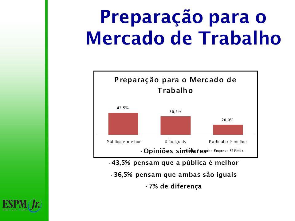 Preparação para o Mercado de Trabalho Opiniões similares 43,5% pensam que a pública é melhor 36,5% pensam que ambas são iguais 7% de diferença
