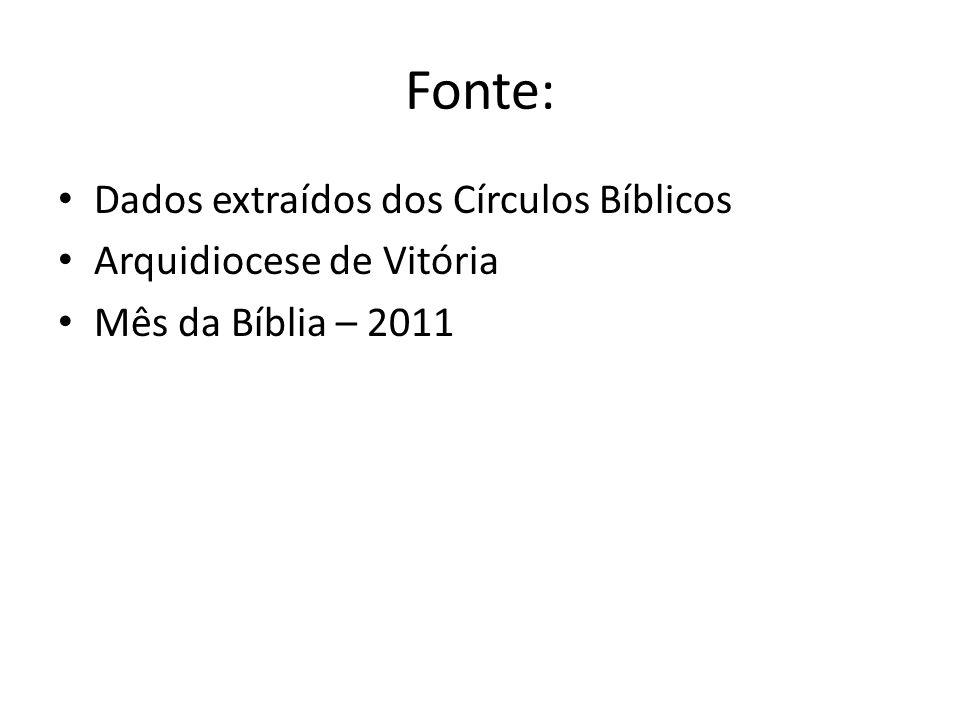 Fonte: Dados extraídos dos Círculos Bíblicos Arquidiocese de Vitória Mês da Bíblia – 2011