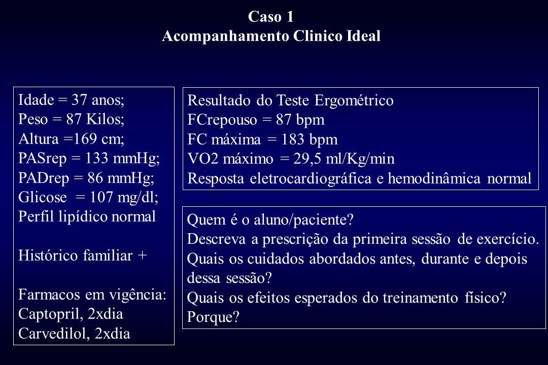 Idade = 37 anos; Peso = 87 Kilos; Altura =169 cm; PASrep = 133 mmHg; PADrep = 86 mmHg; Glicose = 107 mg/dl; Perfil lipídico normal Histórico familiar + Farmacos em vigência: Captopril, 2xdia Carvedilol, 2xdia Resultado do Teste Ergométrico FCrepouso = 87 bpm FC máxima = 183 bpm VO2 máximo = 29,5 ml/Kg/min Resposta eletrocardiográfica e hemodinâmica normal Caso 1 Acompanhamento Clinico Ideal Quem é o aluno/paciente.