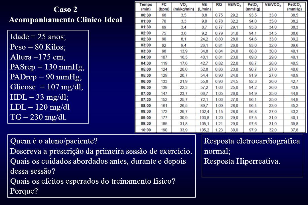 Idade = 25 anos; Peso = 80 Kilos; Altura =175 cm; PASrep = 130 mmHg; PADrep = 90 mmHg; Glicose = 107 mg/dl; HDL = 33 mg/dl; LDL = 120 mg/dl TG = 230 mg/dl.
