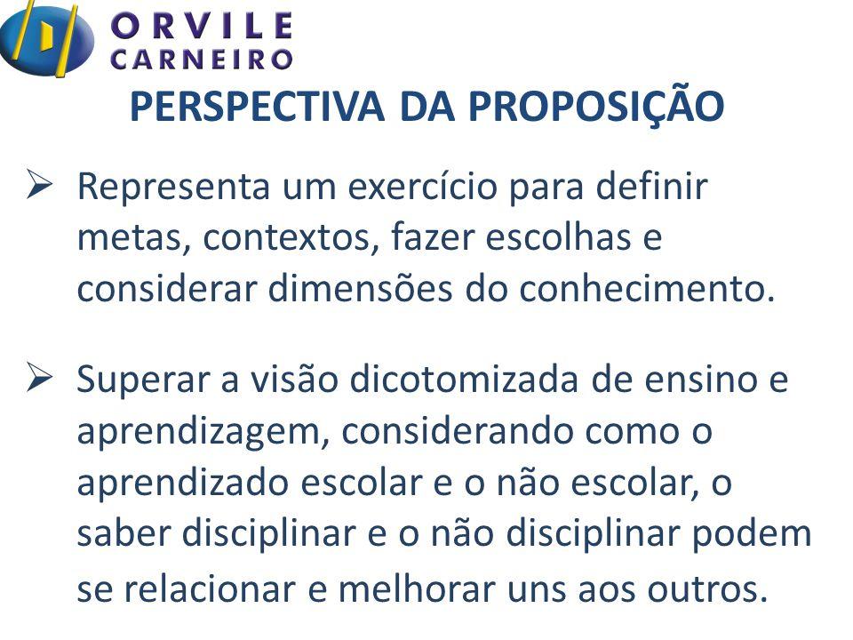 PERSPECTIVA DA PROPOSIÇÃO  Representa um exercício para definir metas, contextos, fazer escolhas e considerar dimensões do conhecimento.  Superar a
