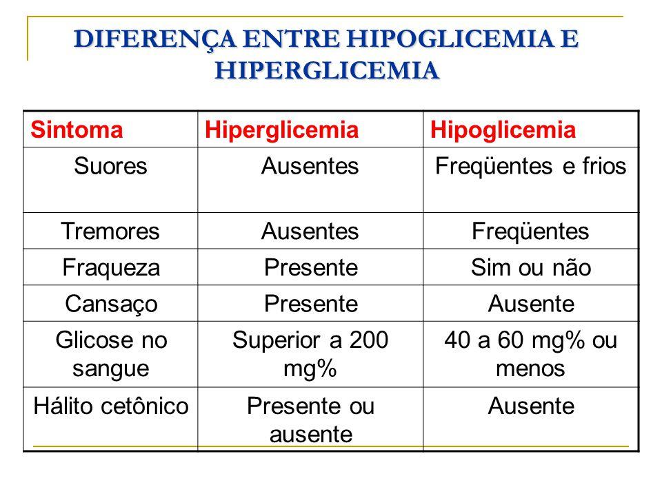 SintomaHiperglicemiaHipoglicemia SuoresAusentesFreqüentes e frios TremoresAusentesFreqüentes FraquezaPresenteSim ou não CansaçoPresenteAusente Glicose no sangue Superior a 200 mg% 40 a 60 mg% ou menos Hálito cetônicoPresente ou ausente Ausente