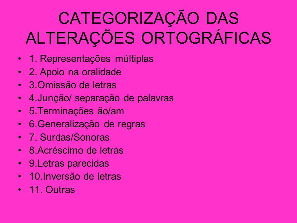CATEGORIZAÇÃO DAS ALTERAÇÕES ORTOGRÁFICAS 1.Representações múltiplas 2.