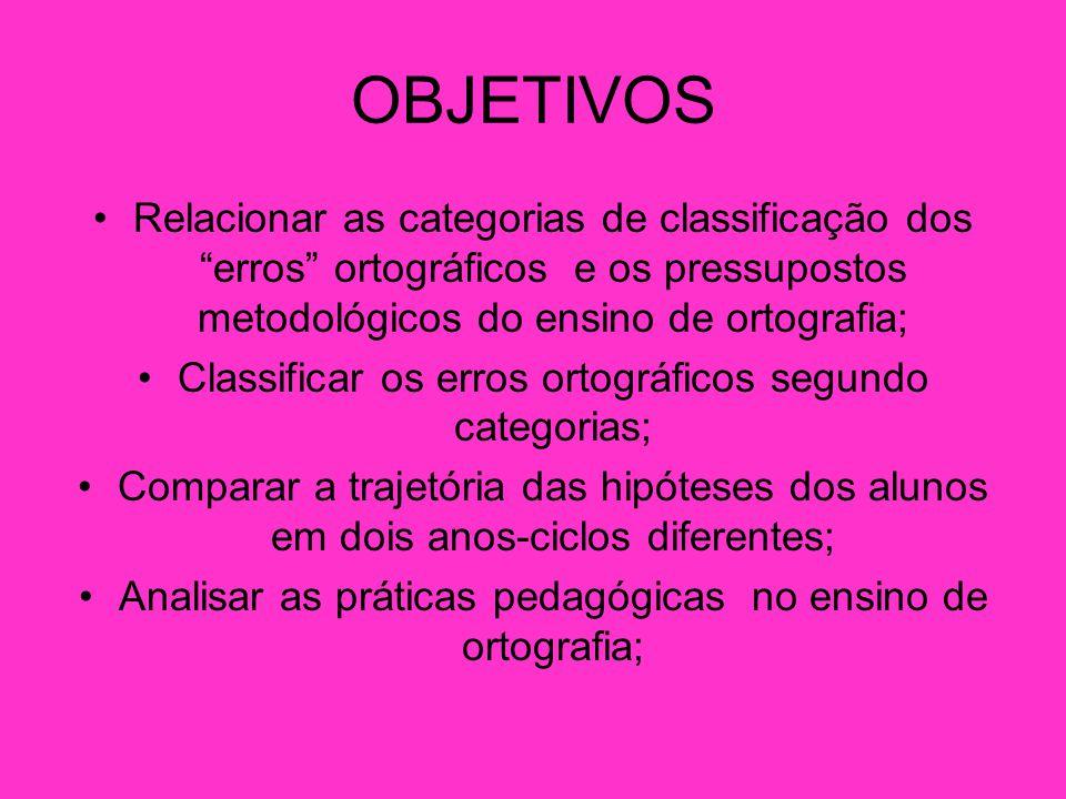 PRINCÍPIOS METODOLÓGICOS DO ENSINO DE ORTOGRAFIA A ortografia precisa ser ensinada sistematicamente através de atividades significativas de leitura e de escrita.
